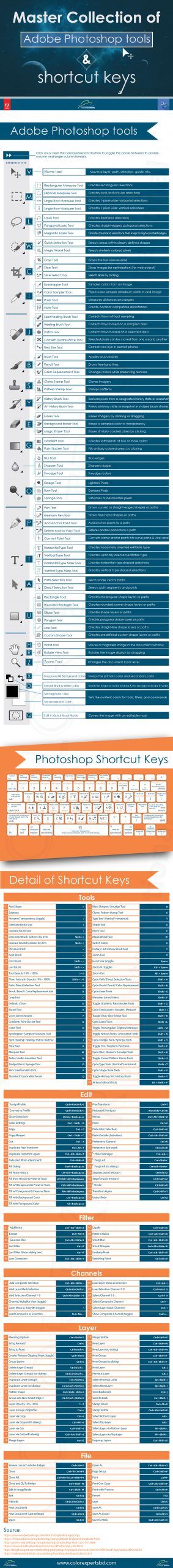 Master Collection of Adobe Photoshop tools & shortcut keys