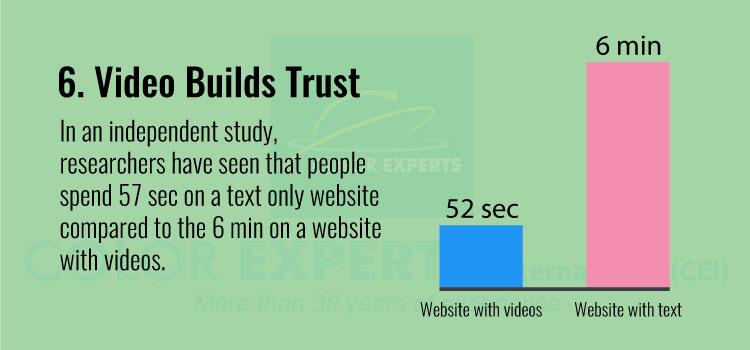 Video Builds Trust