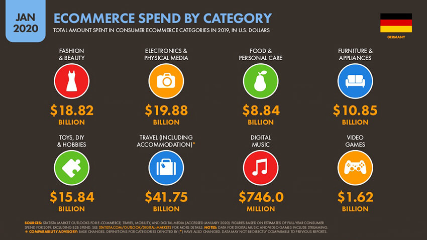 ecommerce spend by category