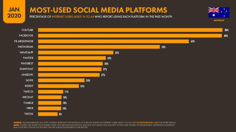 Most Used Social Media Platforms in Australia