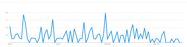event photography search trend