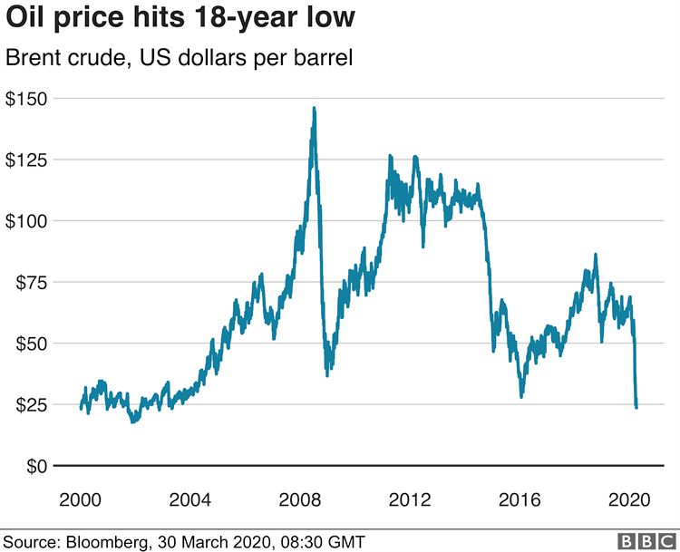 price decline in the oil industry