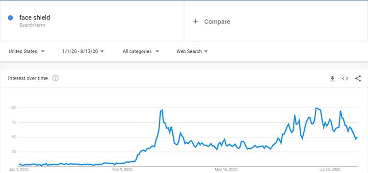 Google trends Face Shield search data
