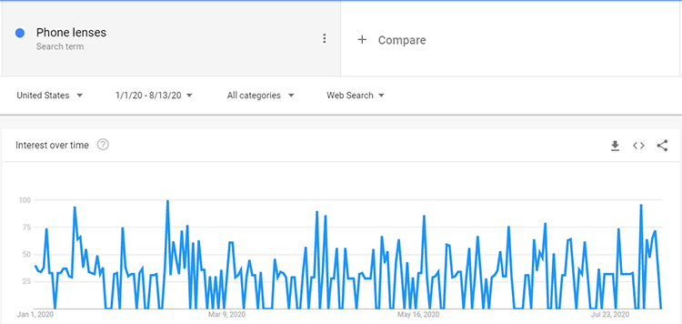 Google trends phone lenses search data
