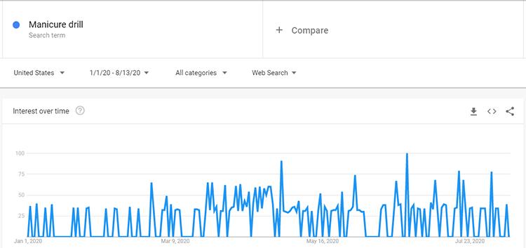 Google trends manicure drill search data