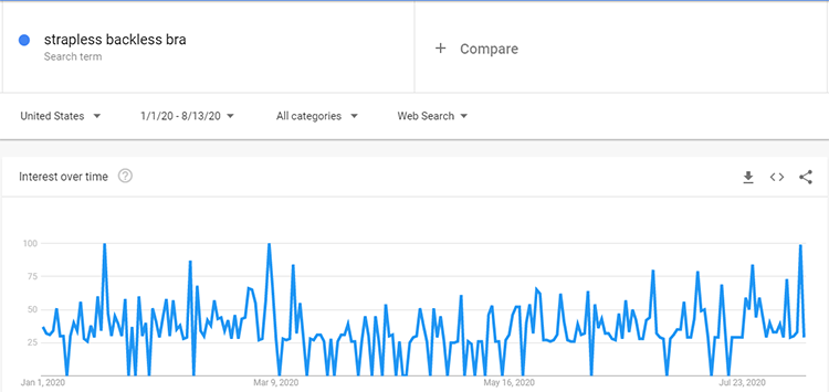 Google trends strapless backless bra search data