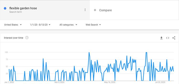 Google trend flexible garden hose search data