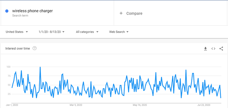 Google trend wireless phone charger search data