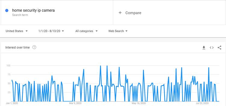 Google trends IP camera search data