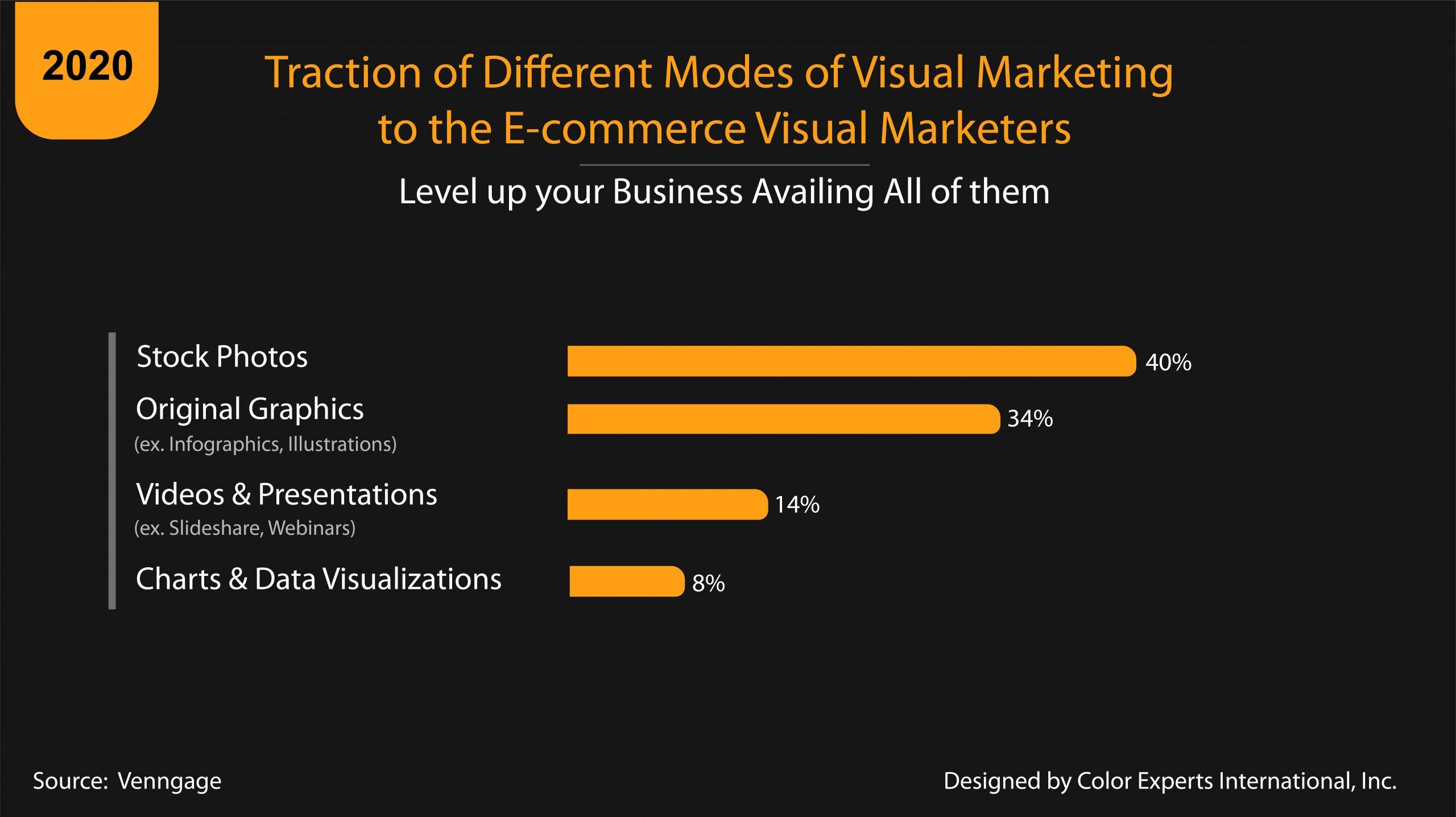 Visual Marketing Bar Chart
