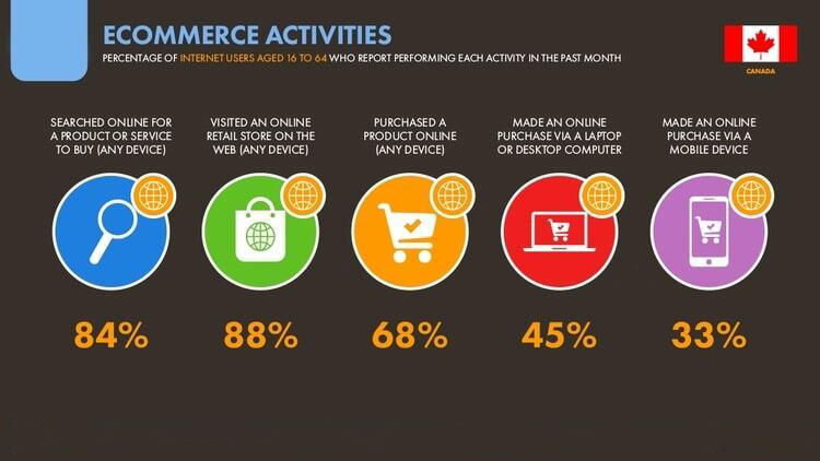 Ecommerce Activities of Internet Users in Canada