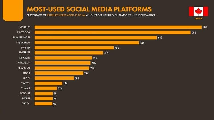 Social Media Platforms in Canada